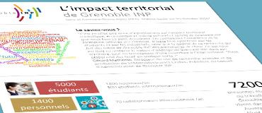 Quel est l'impact territorial de Grenoble INP ?