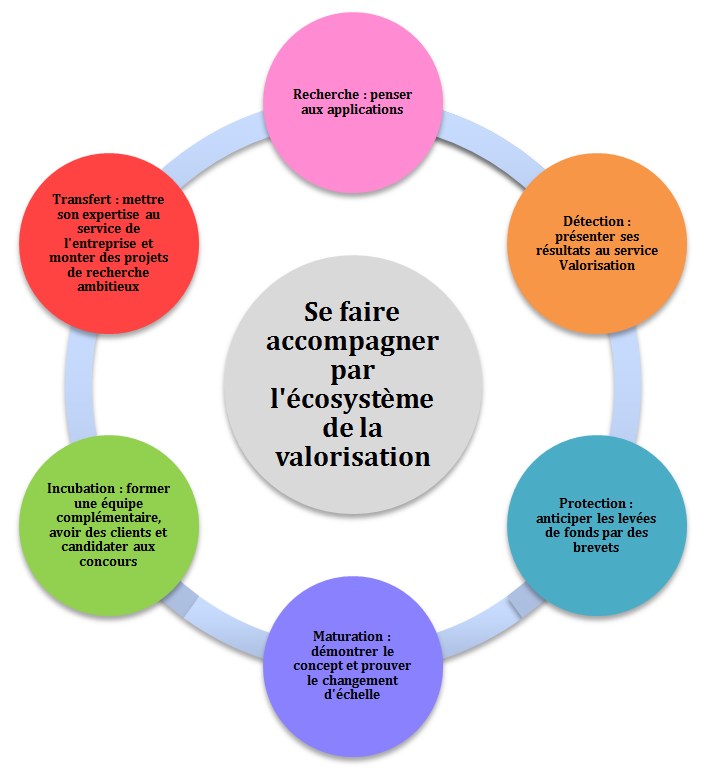 cercle vertueux - recommandations