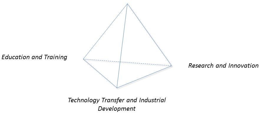 EIT Triangle