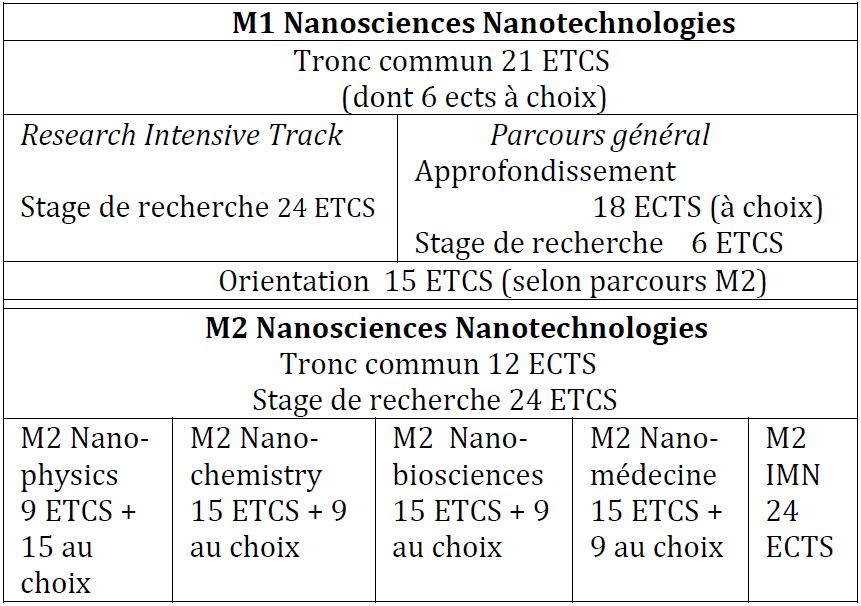 M1 Nanosciences