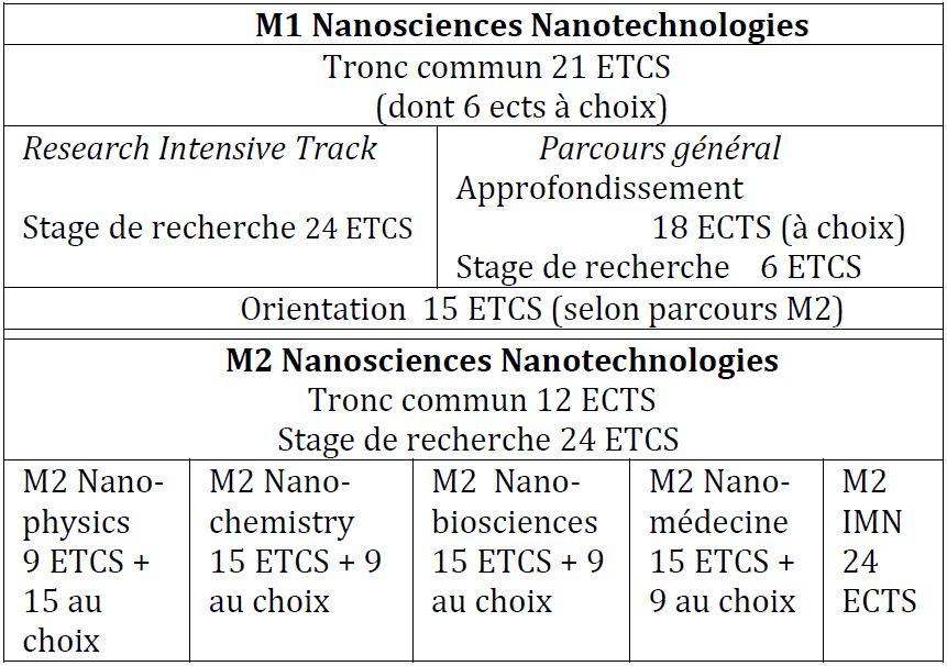 M1 Nanosciences