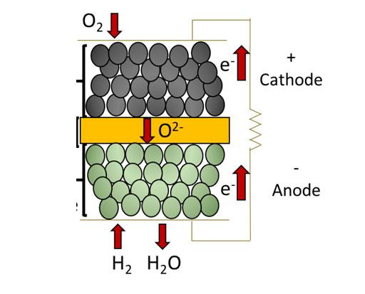 Schéma de principe d'un cœur de pile SOFC