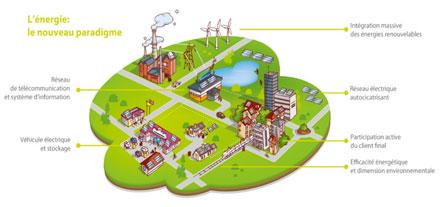 Smartgrid Greenlys