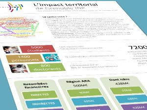Impact territorial