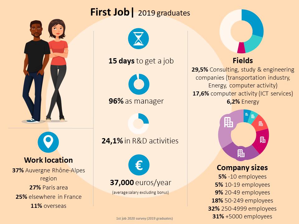 First Job: 2019 graduates