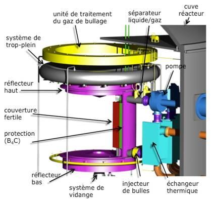 Schéma de réacteur à sels fondus