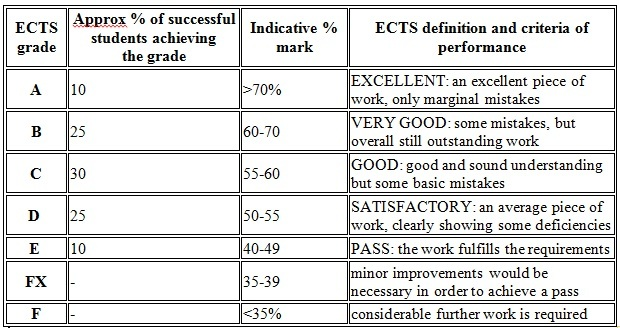 Should grading system replace by written